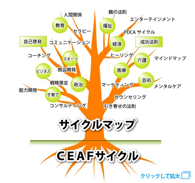サイクルマップのツリー